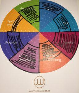 Wheel of life richtig ausfüllen 2